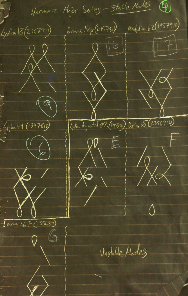 harmonic-major-series